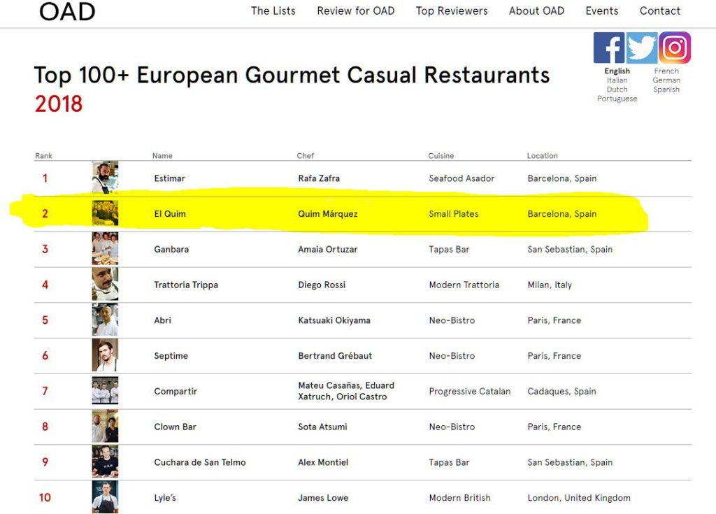 Top 100+ European Gourmet Casual Restaurants 2018